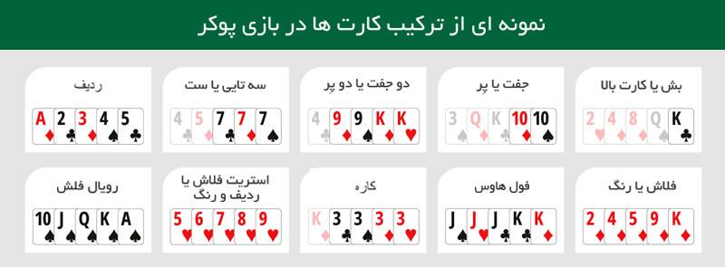 نمونه ترکیب دست ها در بازی پوکر