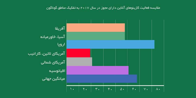 آماری از مقایسه میزان تراکنش کازینوهای آنلاین به تفکیک منطقه ای